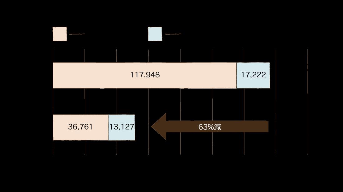 冷暖房費グラフ